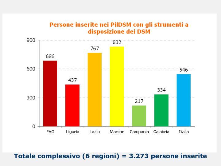 Totale complessivo (6 regioni) = 3.273 persone inserite