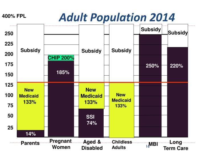 Adult Population 2014