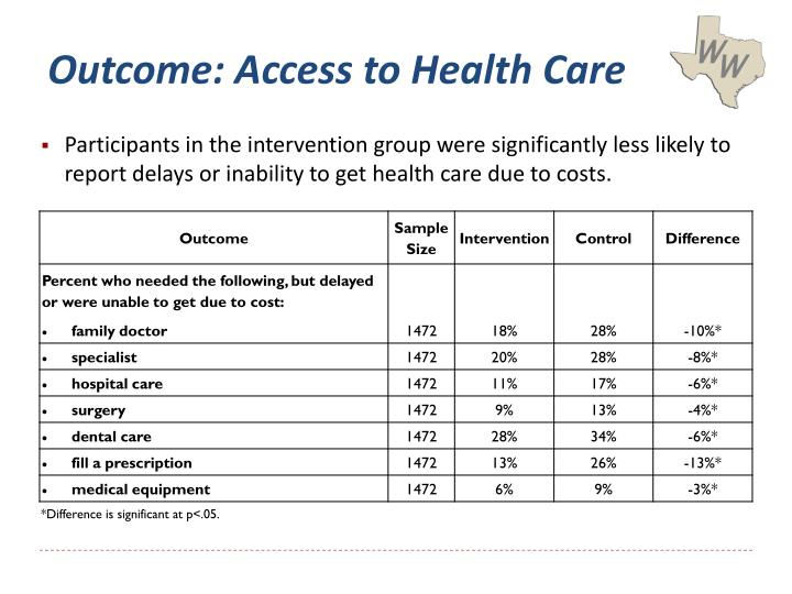 Outcome: Access to Health Care