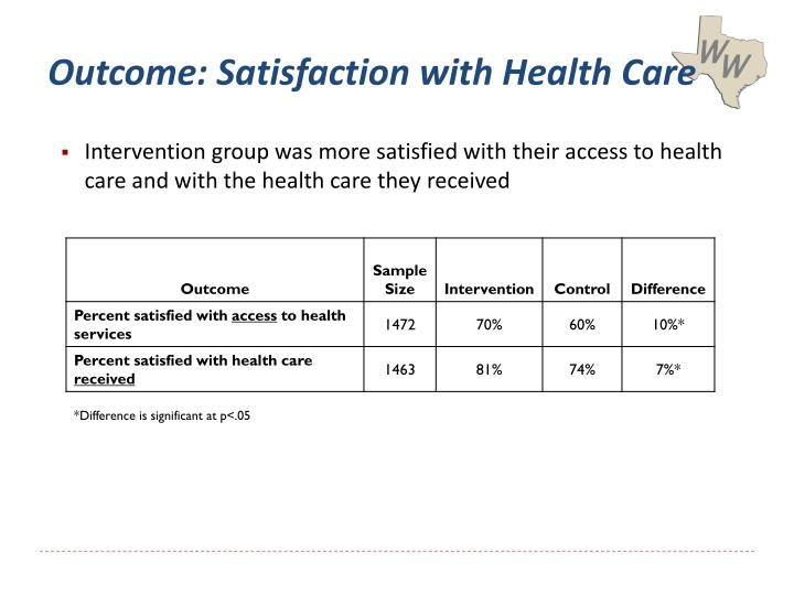 Outcome: Satisfaction with Health Care