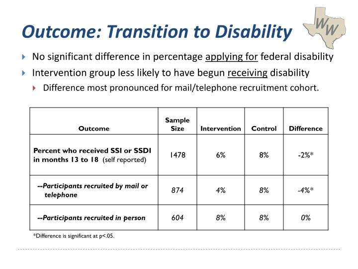 Outcome: Transition to Disability