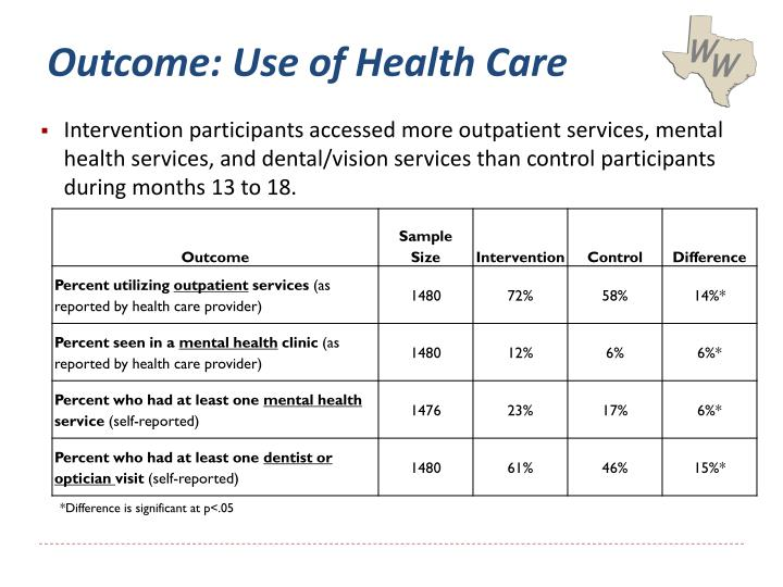 Outcome: Use of Health Care