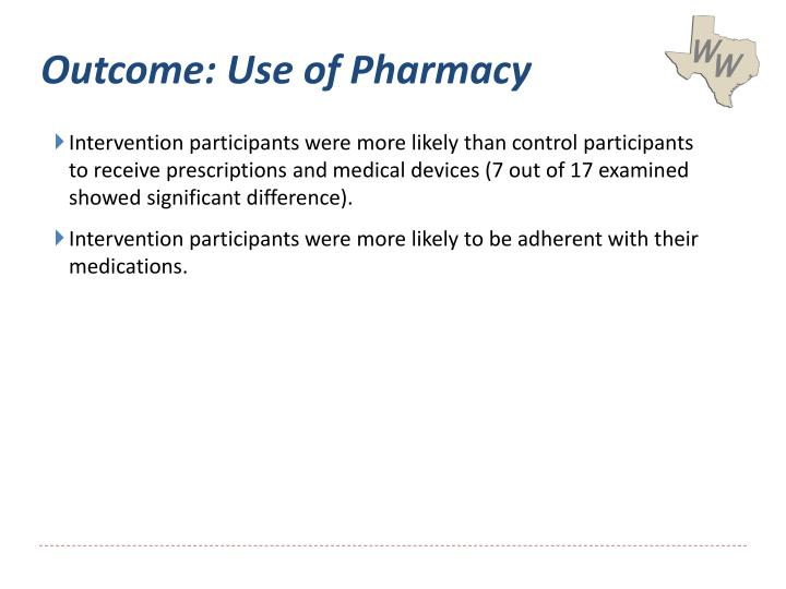 Outcome: Use of Pharmacy