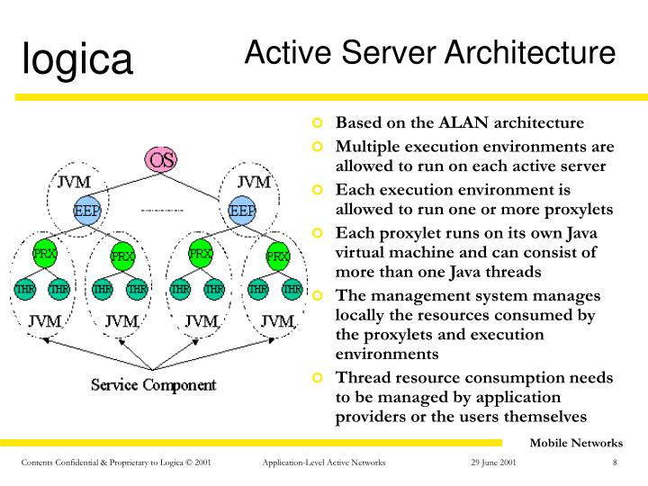 Active Server Architecture