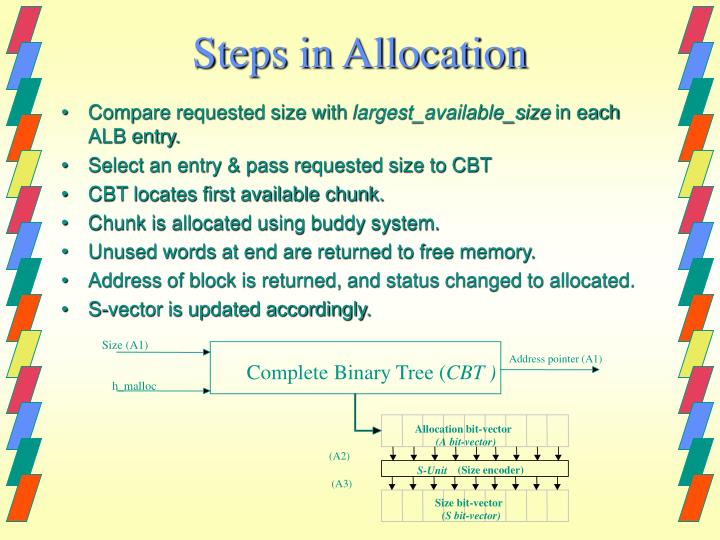 Steps in Allocation