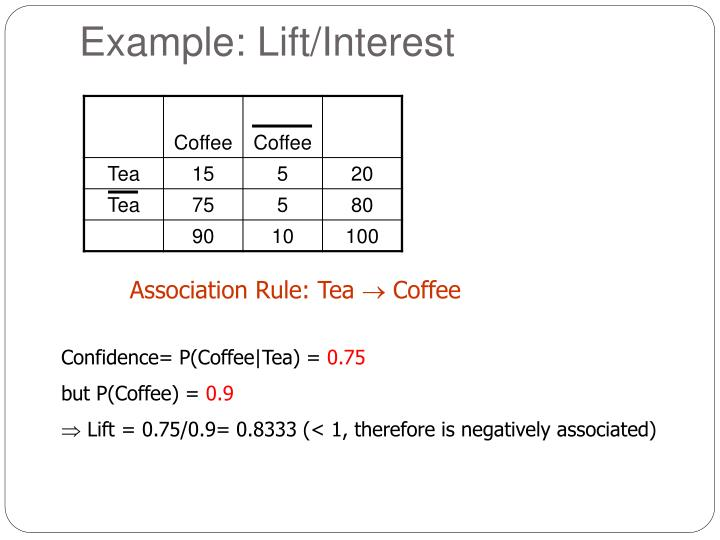 Example: Lift/Interest