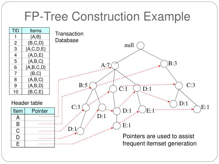 FP-Tree Construction Example