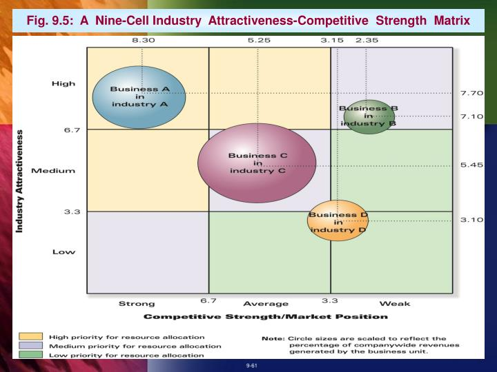 Fig. 9.5:  A  Nine-Cell Industry  Attractiveness-Competitive  Strength  Matrix
