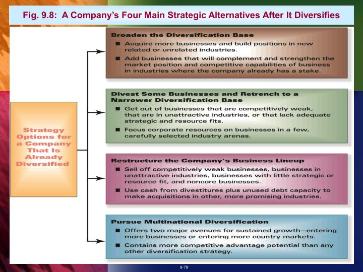 Fig. 9.8:  A Company's Four Main Strategic Alternatives After It Diversifies