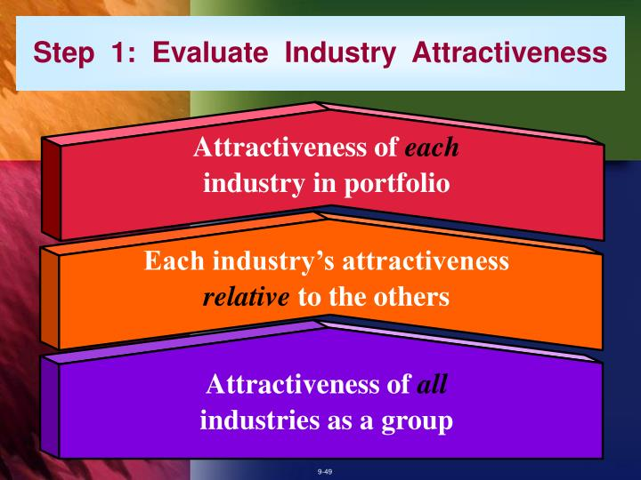 Step  1:  Evaluate  Industry  Attractiveness