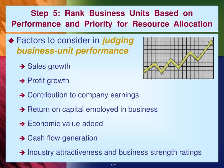 Step  5:  Rank  Business  Units  Based  on