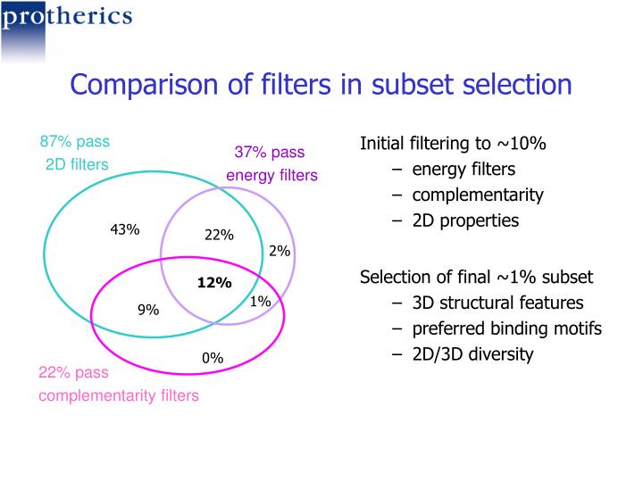 Comparison of filters in subset selection