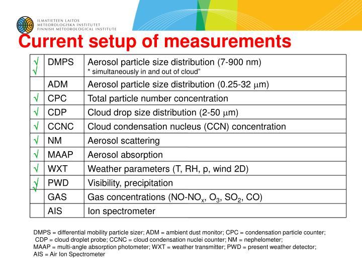 Current setup of measurements