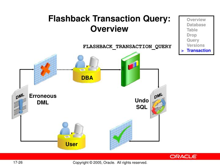 Flashback Transaction Query: