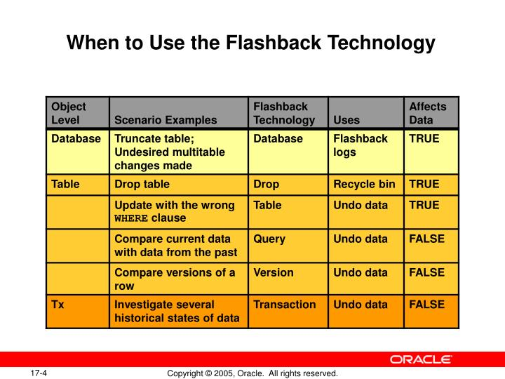 When to Use the Flashback Technology