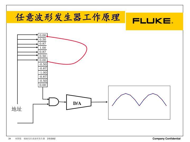 任意波形发生器工作原理