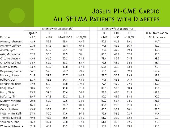 Joslin PI-CME Cardio