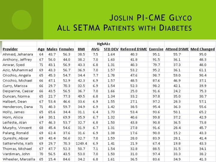 Joslin PI-CME Glyco