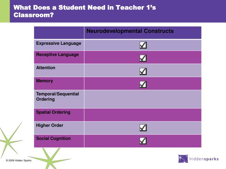 What Does a Student Need in Teacher 1's Classroom?
