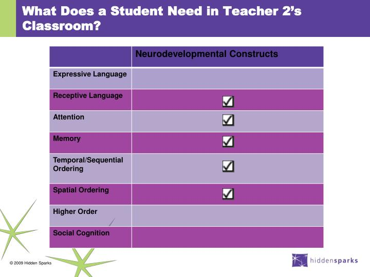 What Does a Student Need in Teacher 2's Classroom?