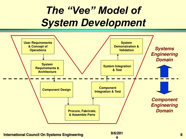 "The ""Vee"" Model of"