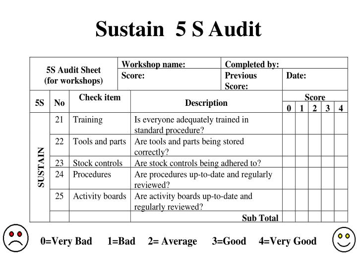 Sustain  5 S Audit