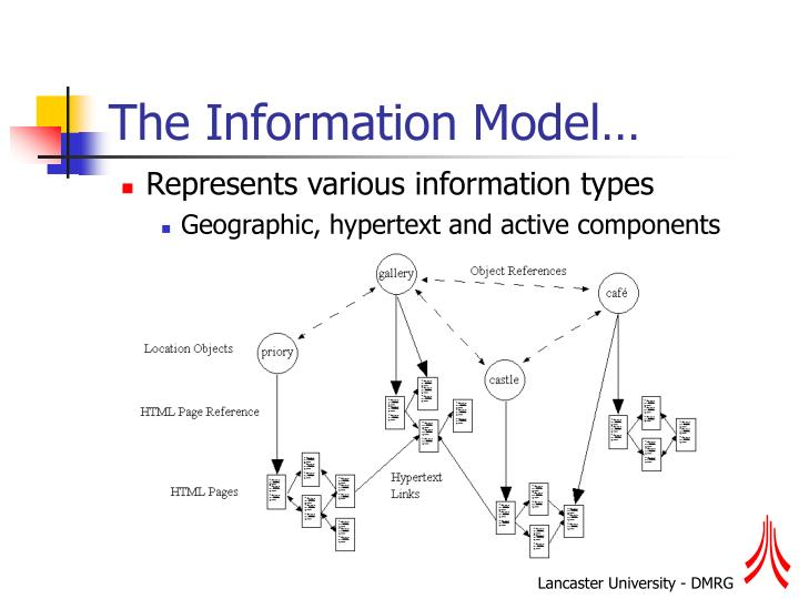 The Information Model…