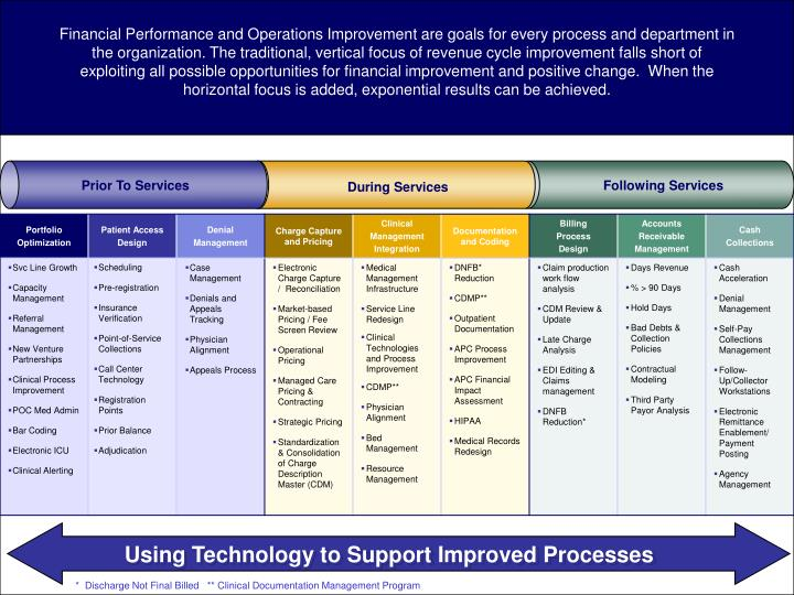 Using Technology to Support Improved Processes