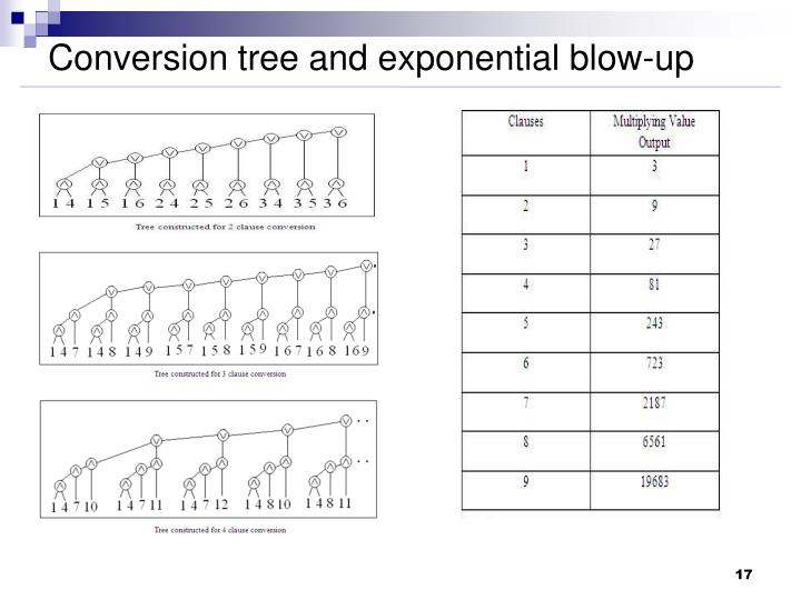 Conversion tree and exponential blow-up