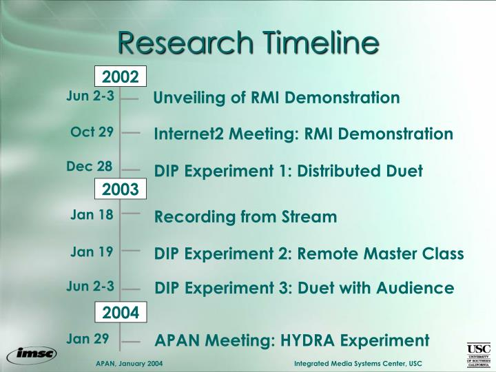 Research Timeline
