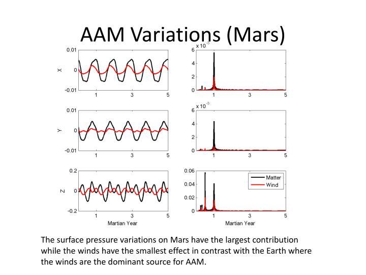 AAM Variations (Mars)
