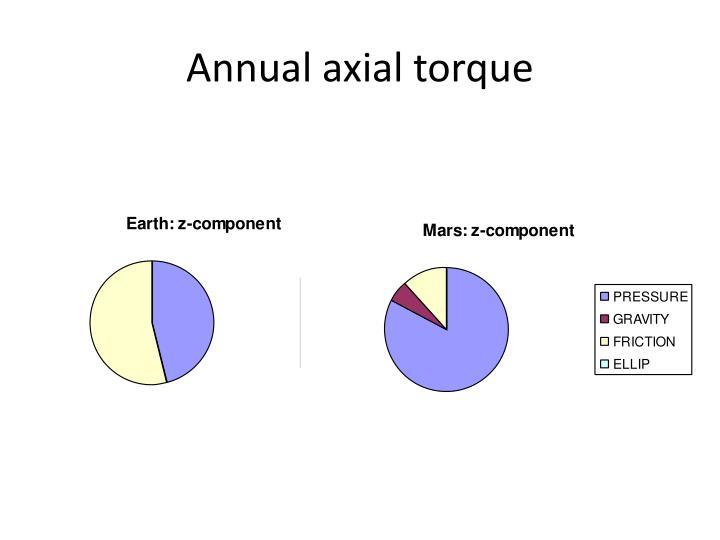 Annual axial torque
