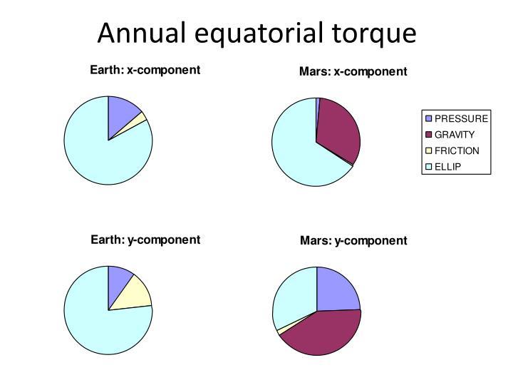 Annual equatorial torque