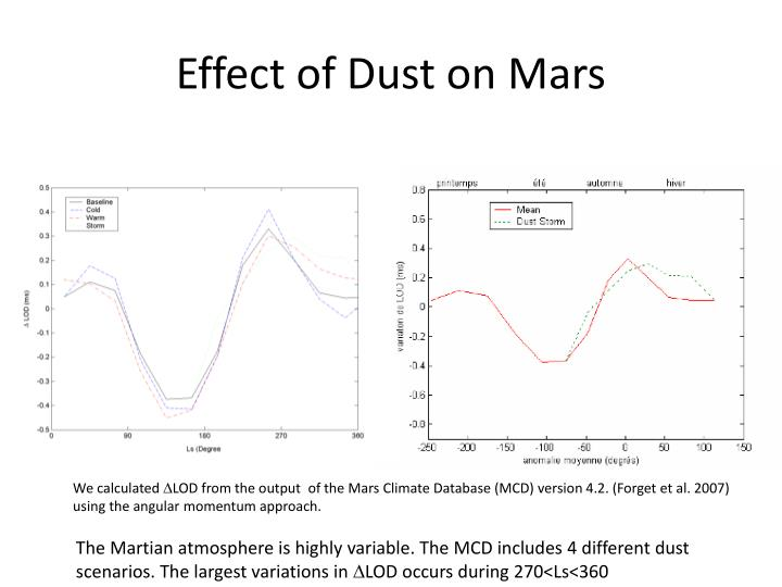 Effect of Dust on Mars