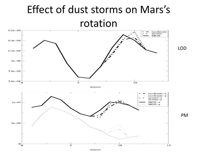 Effect of dust storms on Mars's rotation