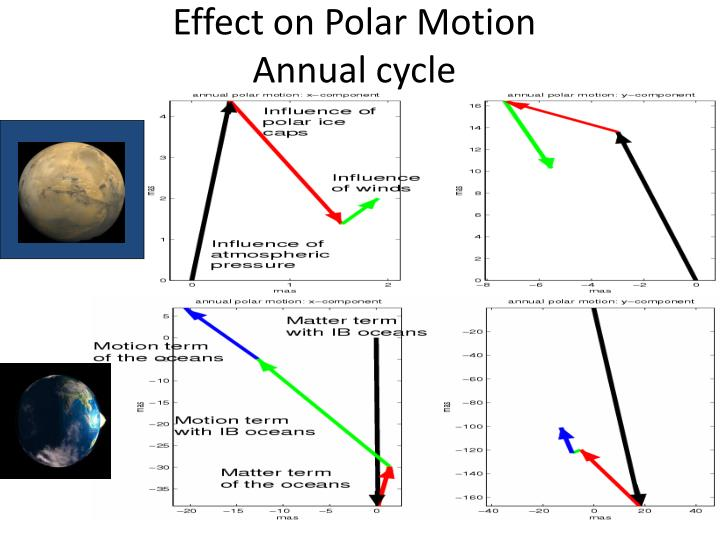 Effect on Polar Motion