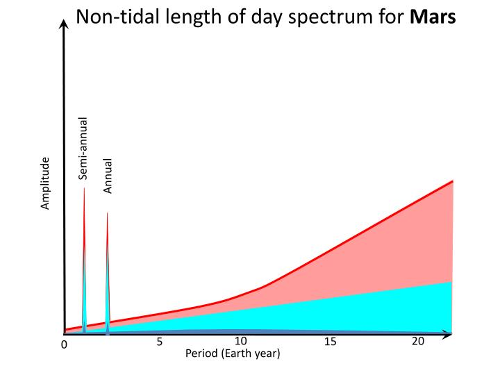 Non-tidal length of day