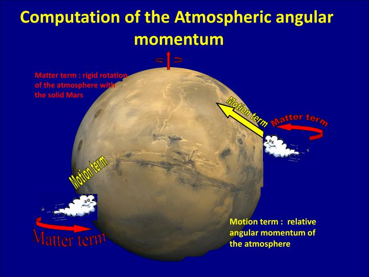 Computation of the Atmospheric angular