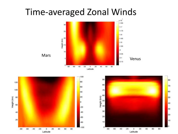 Time-averaged Zonal Winds