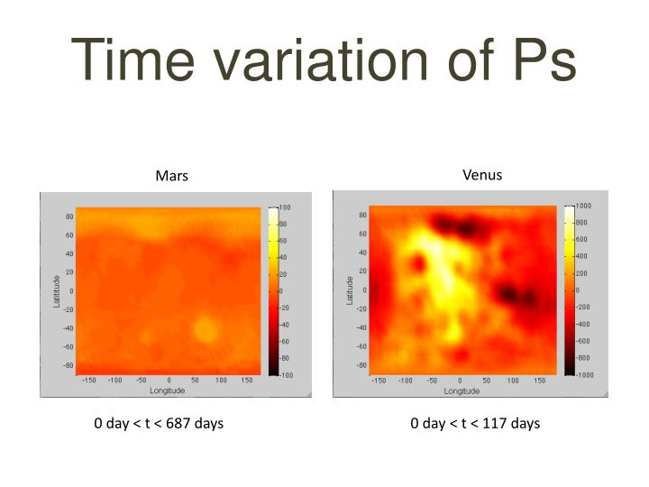 Time variation of Ps