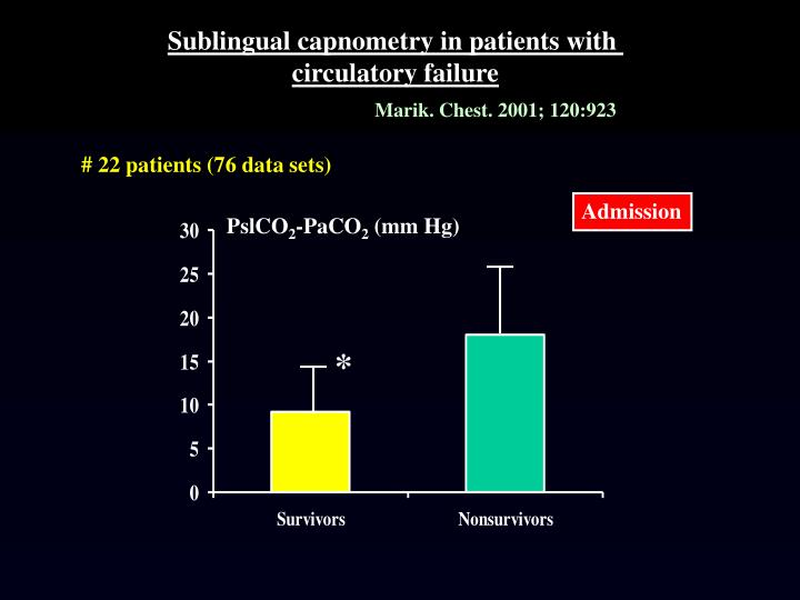 Sublingual capnometry in patients with