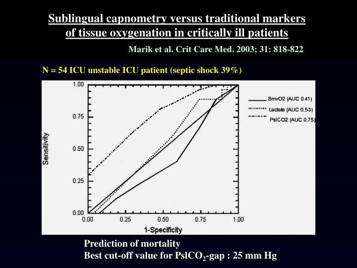 Sublingual capnometry versus traditional markers