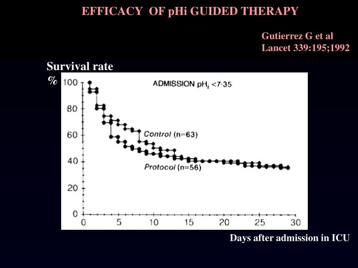 EFFICACY  OF pHi GUIDED THERAPY