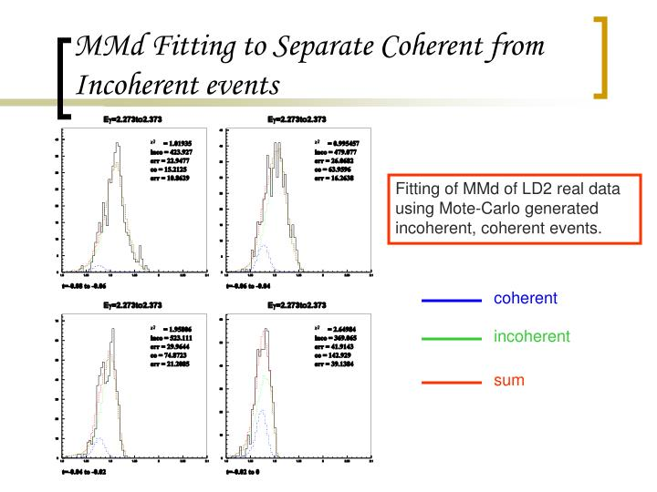 MMd Fitting to Separate Coherent from Incoherent events