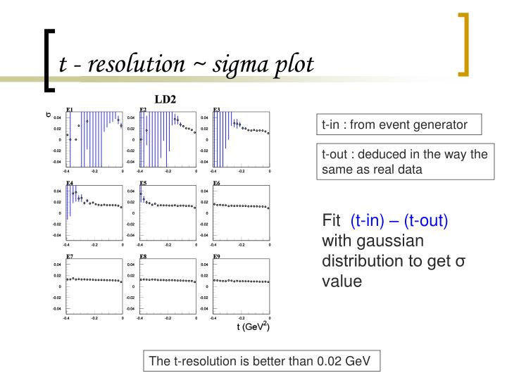 t - resolution ~ sigma plot