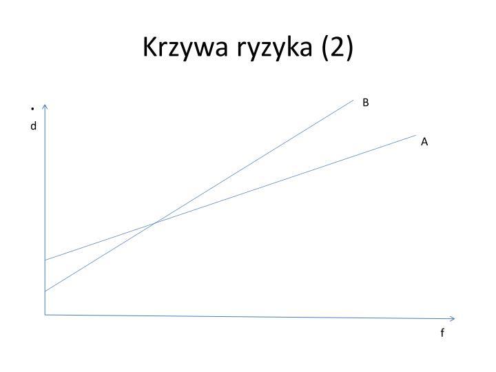 Krzywa ryzyka (2)