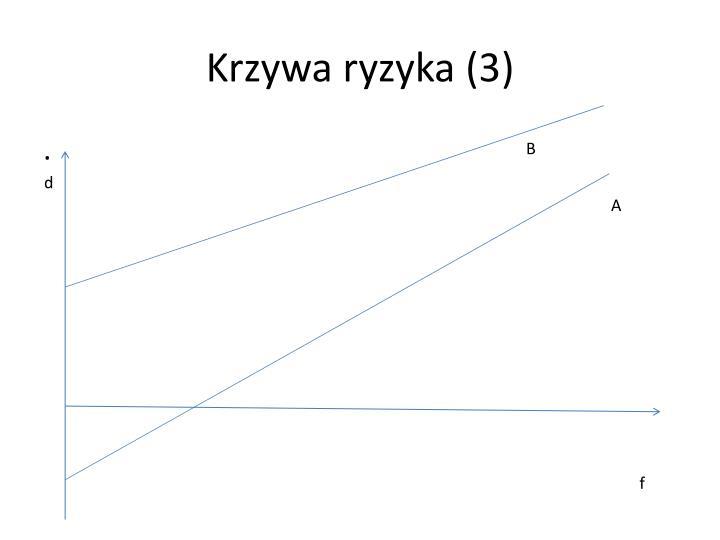 Krzywa ryzyka (3)