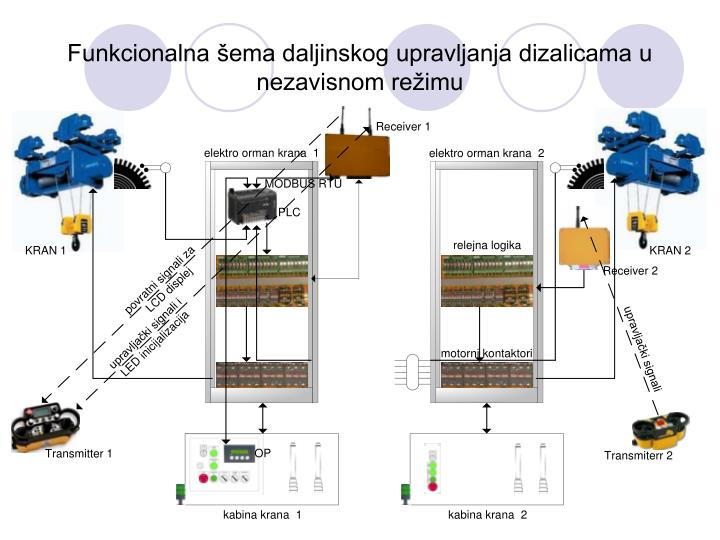 Funkcionalna šema daljinskog upravljanja dizalicama u nezavisnom režimu