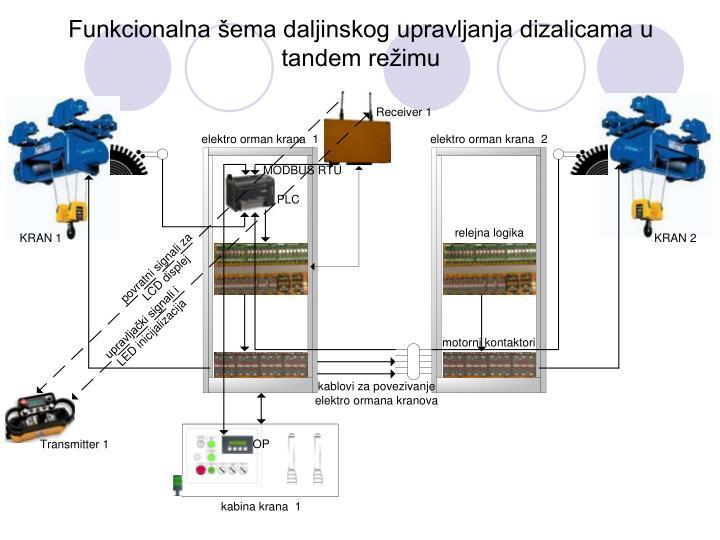 Funkcionalna šema daljinskog upravljanja dizalicama u tandem režimu