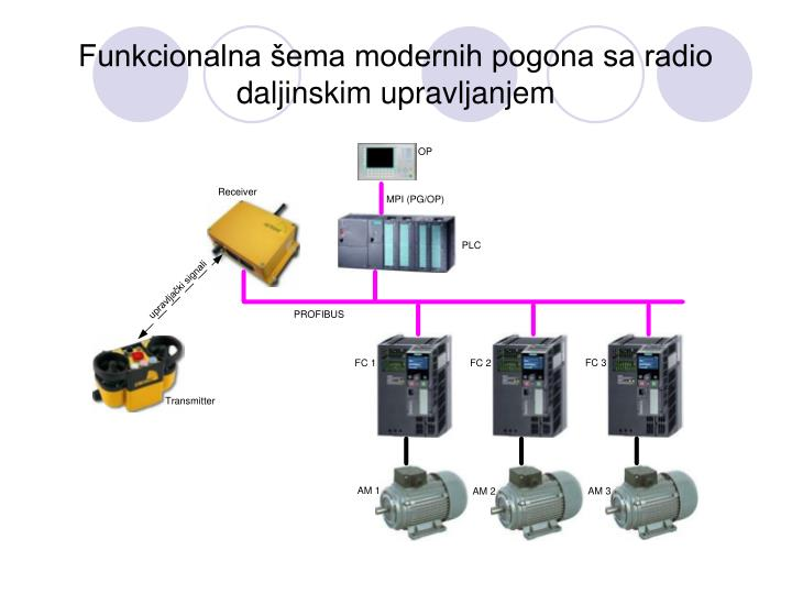 Funkcionalna šema modernih pogona sa radio daljinskim upravljanjem